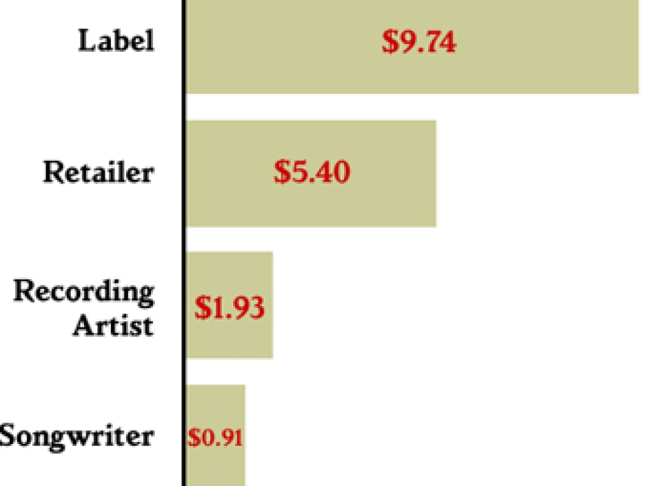 The New Economics of the Music Industry – Rolling Stone