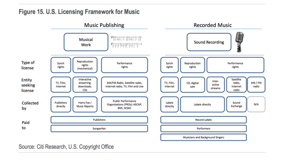 How Do Artists Make Money From Music? A Guide to Royalties