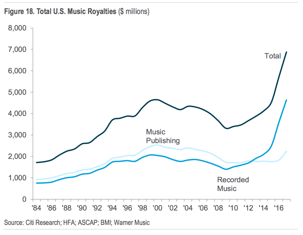 Musicians Only Get 12 Percent of Music Revenue – Rolling Stone