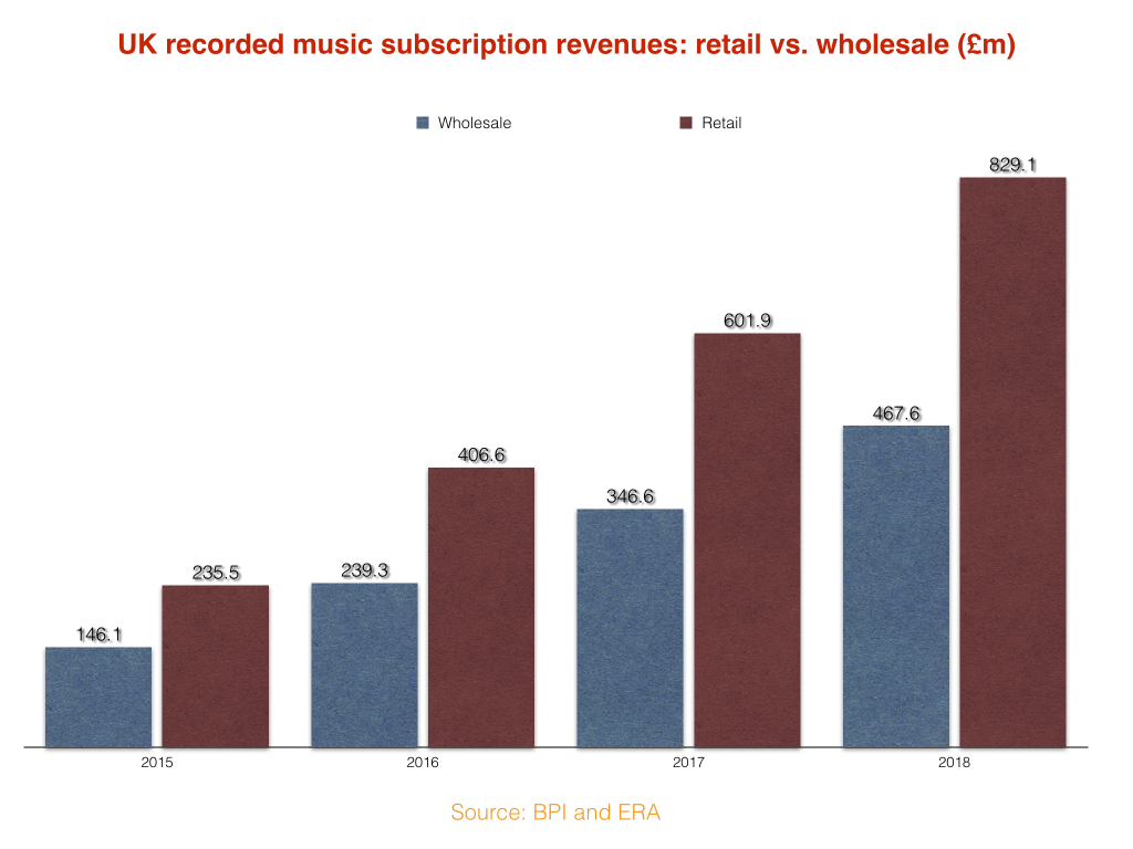 Streaming Is Keeping More Money From Artists (and Paying