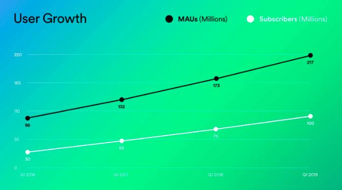 Screen-Shot-2019-04-29-at-8.55.19-AM Spotify llega a los 100 millones de usuarios de pago