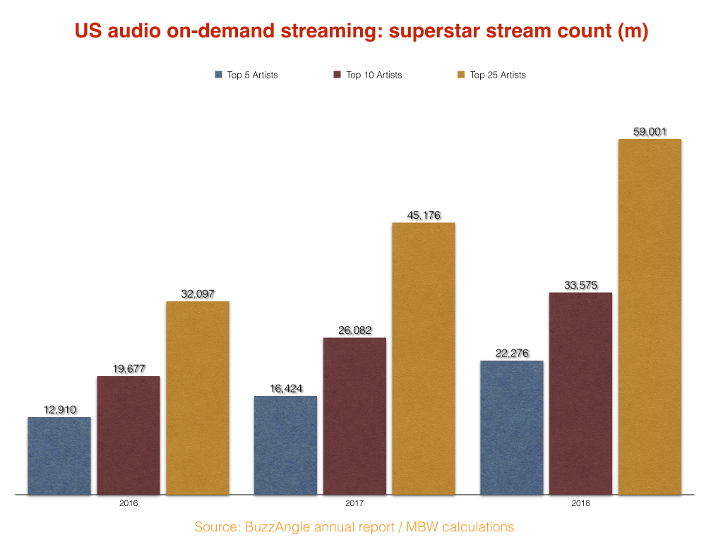 What is Happening to Streaming's Superstars? – Rolling Stone