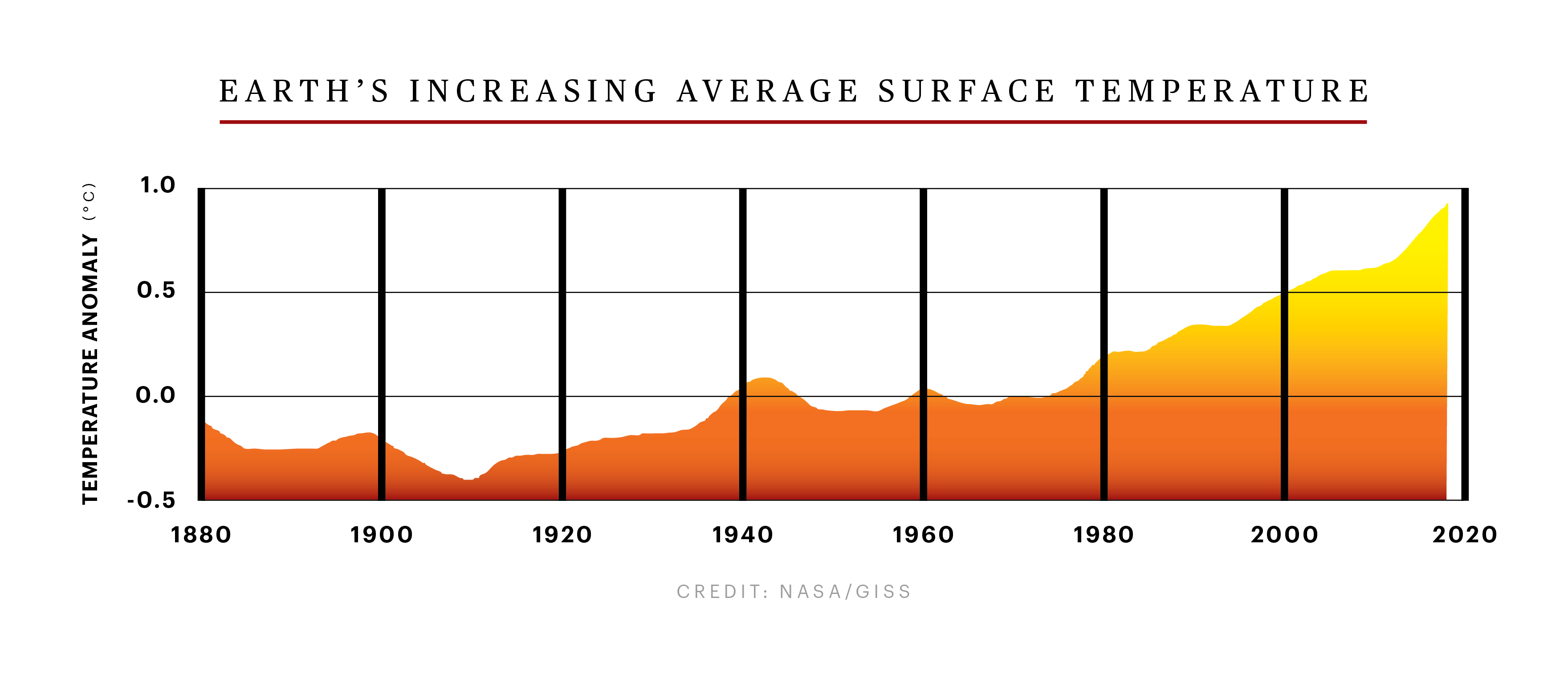 Can We Survive Extreme Heat? – Rolling Stone