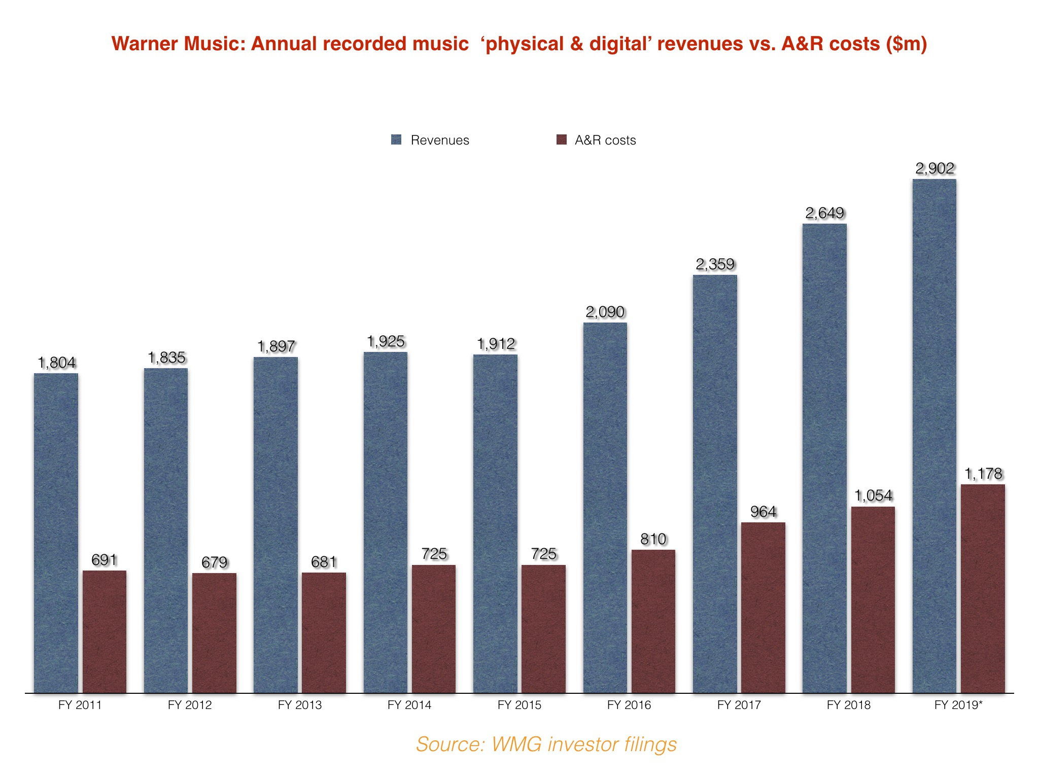 Warner Music Group's A&R Costs Say a Lot About How Much Labels Need to Spend on Artists in Today's Music Industry
