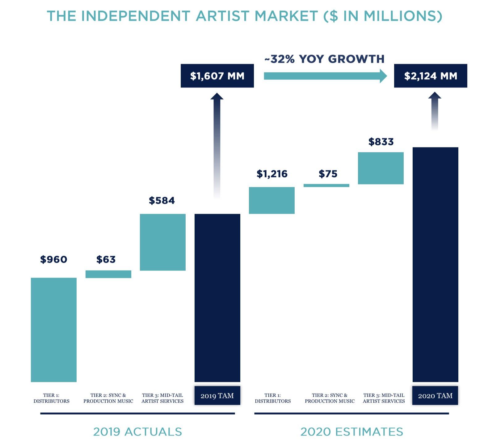 Graph of Independent Artist Market