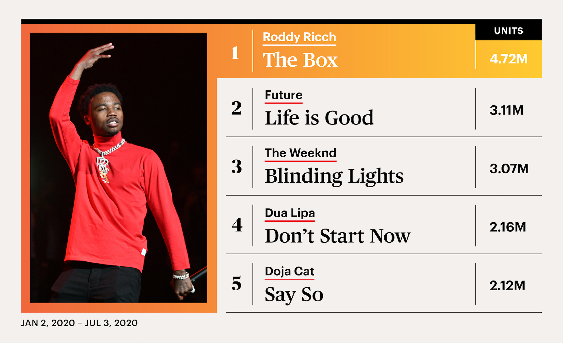 Rolling Stone, Charts, Songs
